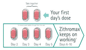 zithromax and lyme